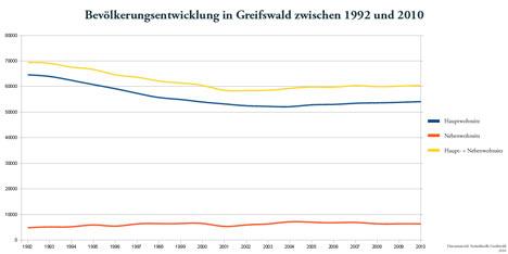 Bevölkerungswachstum Greifswald