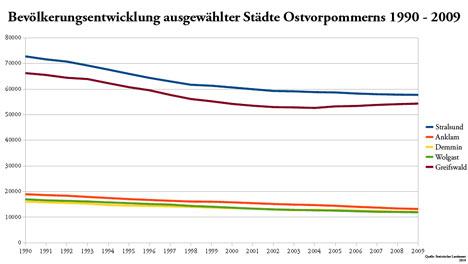 bevölkerungsentwicklung ostvorpommern stralsund greifswald