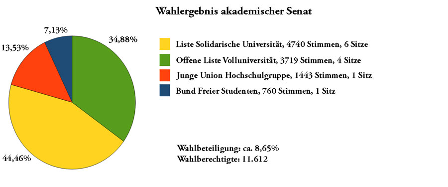Ergebnis Senatswahl Greifswald