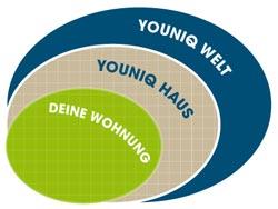 youniq-idee