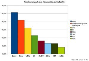 Analyse zur StuPa-Wahl 2011