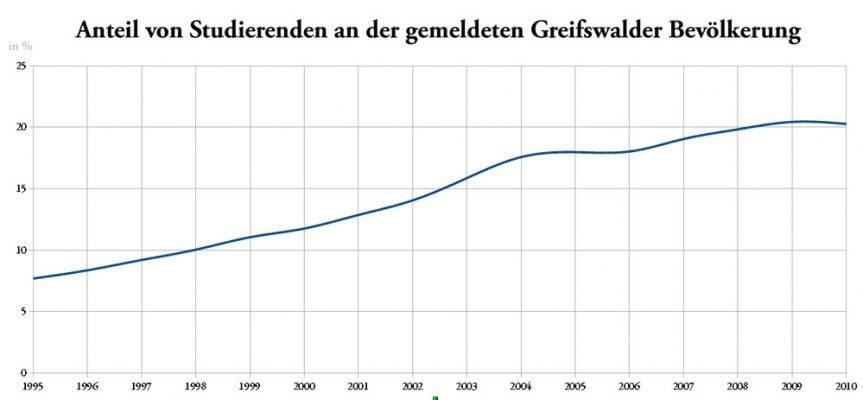 Babyboom, Studentenschwemme & Entwicklungsprognosen — ein demografischer Blick auf Greifswald