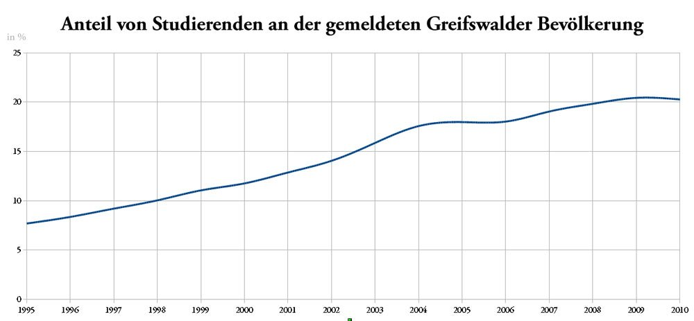 Anteil Studenten Greifswald