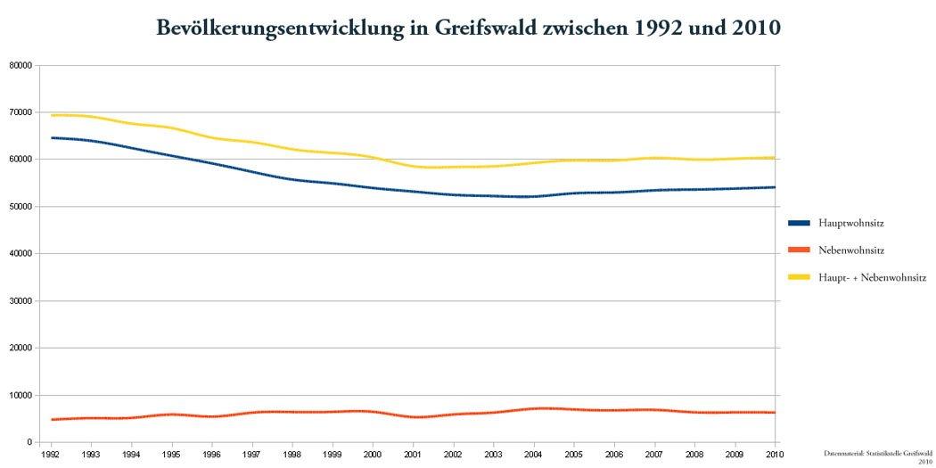 Bevölkerungsentwicklung Greifswald