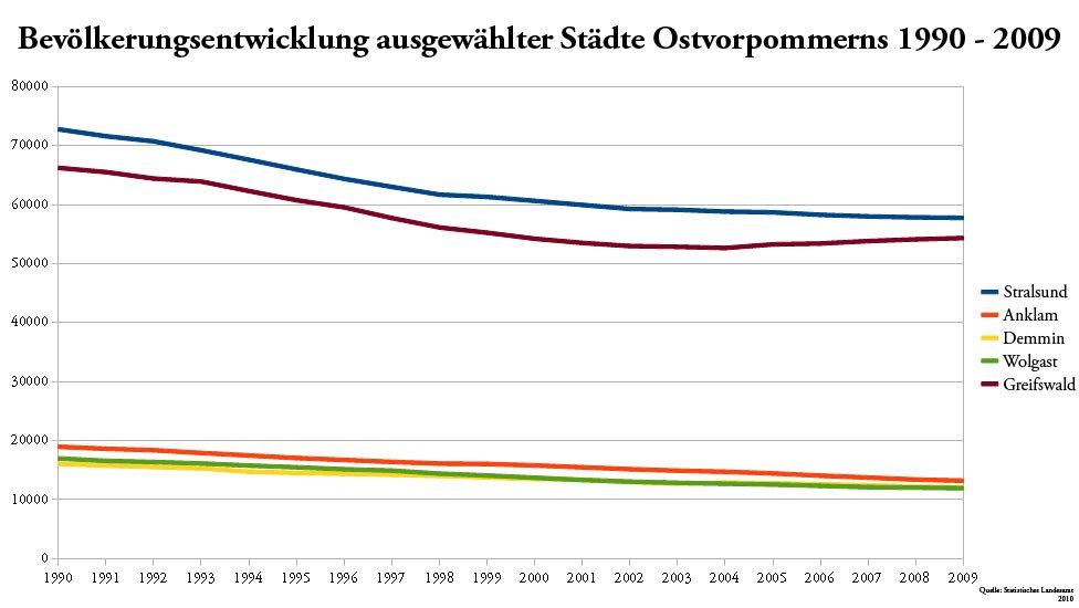 bevölkerungsentwicklung Städte Ostvorpommern