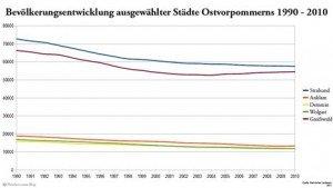 Hansestadt Greifswald weiter auf Wachstumskurs