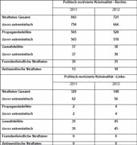 Politisch motivierte Kriminialität MV 2012