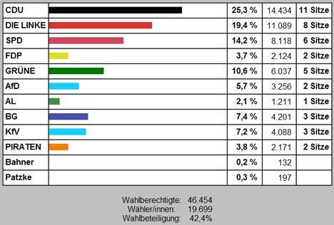 Ergebnisse der Kommunalwahl: Zehn Parteien in der Greifswalder Bürgerschaft