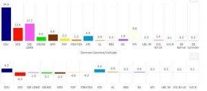 Ergebnisse der Kreistagswahl: CDU siegt, SPD und NPD verlieren Zustimmung