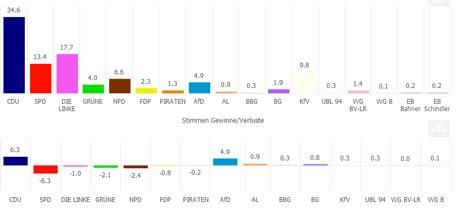 Ergebnisse Kreistagswahl 2014 Vorpommern-Greifswald