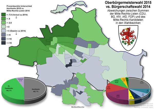 OB-Wahlen-Vergleich 2014 vs. 2015