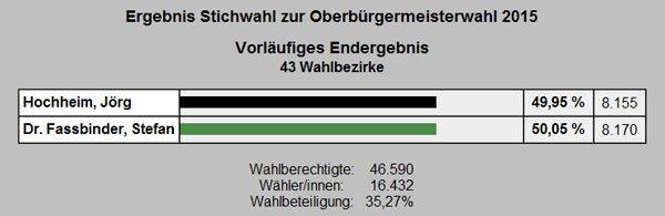 vorläufiges-wahlergebnis-greifswald