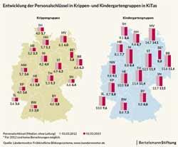 Betreuungsschlüssel in deutschen Kitas