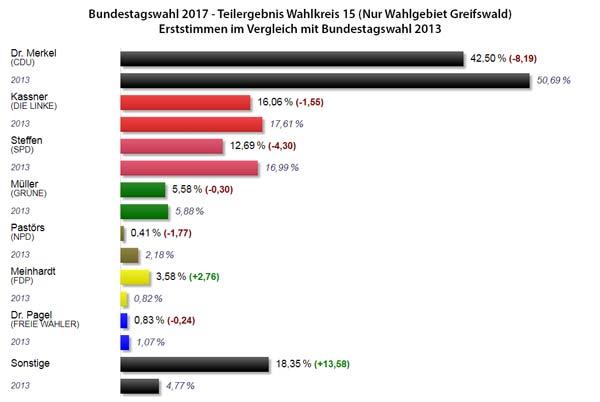 Bundestagswahl 2017 Erstimmen in Greifswald im Vergleich zu 2013