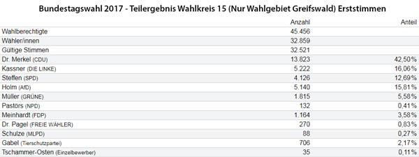 Bundestagswahl 2017: Erstimmenergebnisse Greifswald