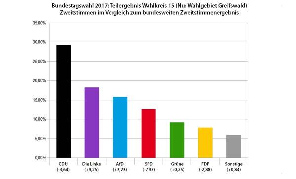 Bundestagswahl 2017 Zweitstimmen Greifswald im Vergleich zum Gesamtergebnis