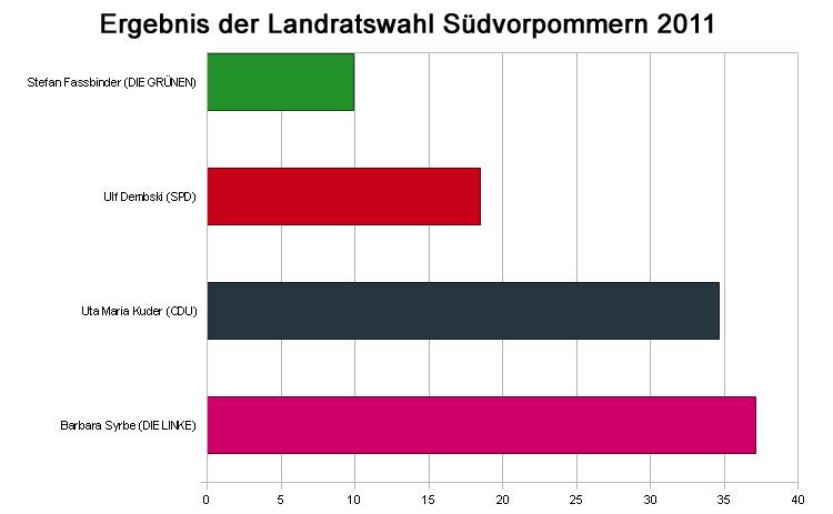 Knapper Sieg: Am 18.9. entscheidet Stichwahl zwischen Kuder und Syrbe