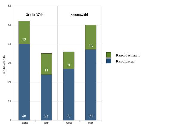Geschlechterverhältnisse der Kandidierenden bei den StuPa- und Senatswahlen 2010 und 2011