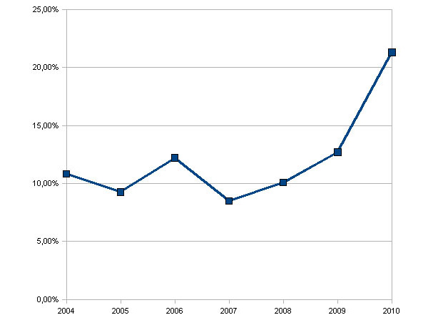 Wahlbeteiligungen bei den StuPa-Wahlen 2004-2010
