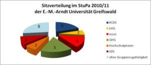 Analyse zur StuPa-Wahl – ein Gastbeitrag