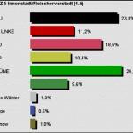 ergebnisse kommunalwahl greifswald fleischervorstadt 2009