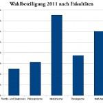 Wahlbeteiligung nach Fakultäten Greifswald